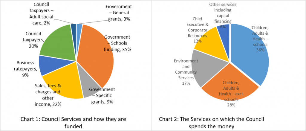 Pie chart 1 shows council services and how they are funded. Pie chart 2 shows the services on which the council spends the money. Details are explained in the surrounding text.