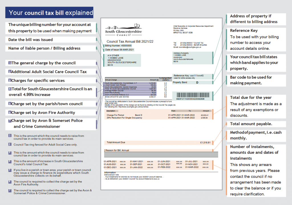 An example council tax explaining each section.