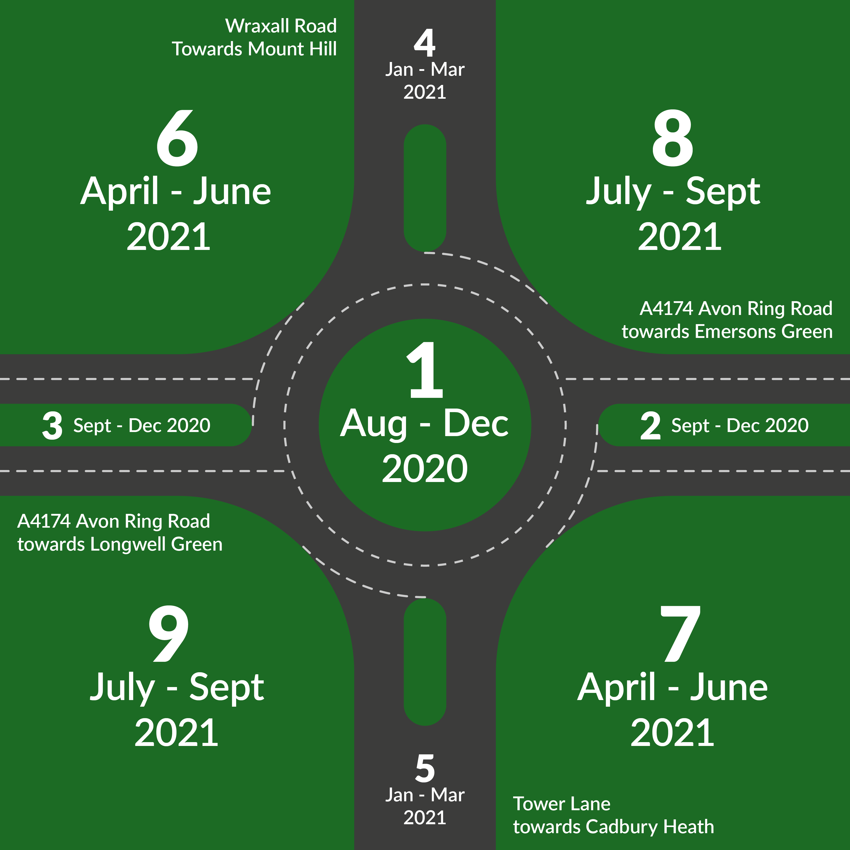 Diagram showing construction phases of the Wraxhall Road roundabout improvement scheme